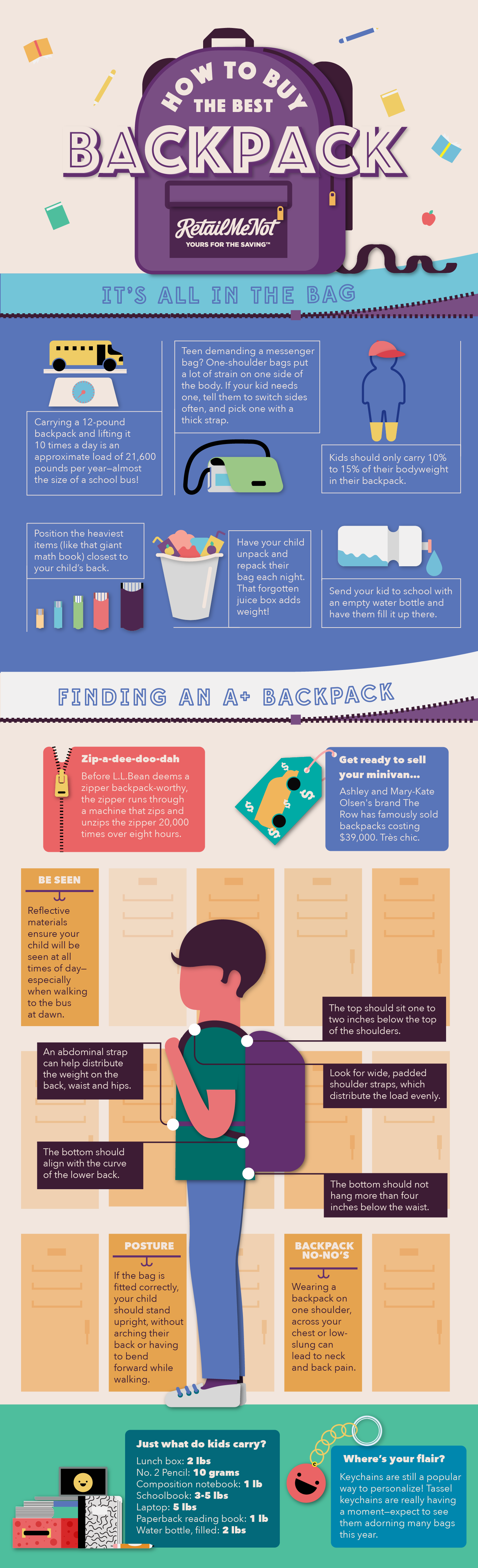 727ef2548faa Which brings us back to the original question  How do you make sure a  backpack is right for a child  A graphic from the folks at RetailMeNot have  outlined ...