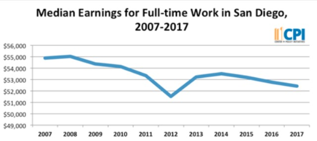 More work for less pay, the problem a new report found with