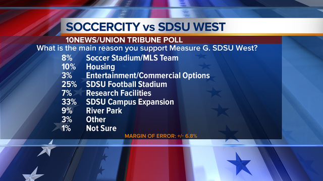 Poll: SDSU West more likely than Soccer City
